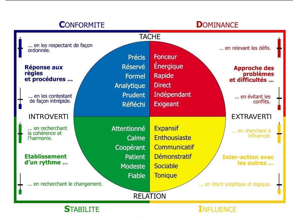 Le Modèle DISC : le management en couleur - Institut G4 - Ecole  informatique en alternance (BAC+5 et BAC+3)
