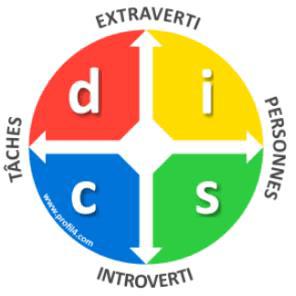 Romain bobiere - la roue DISC