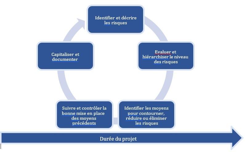 Alexandre venant - les 5 étapes iteratives
